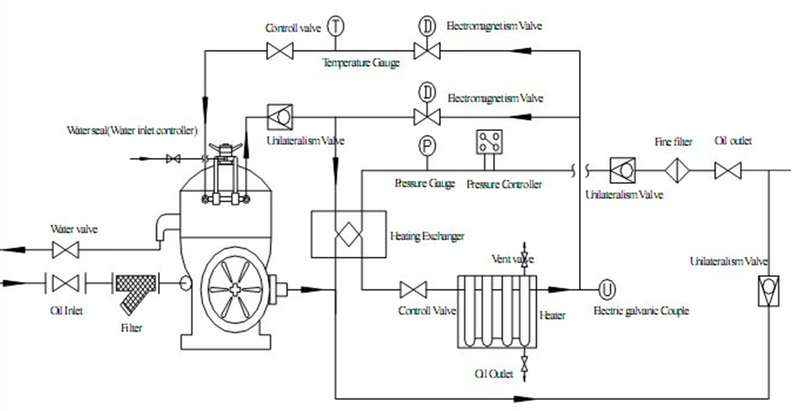 desc centrifuge  oil flow
