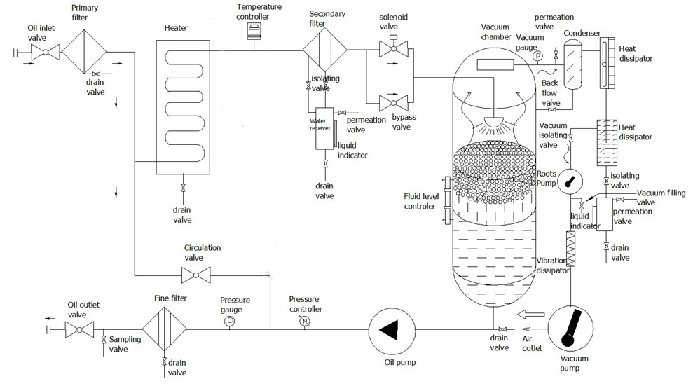 transformer oil processing flow