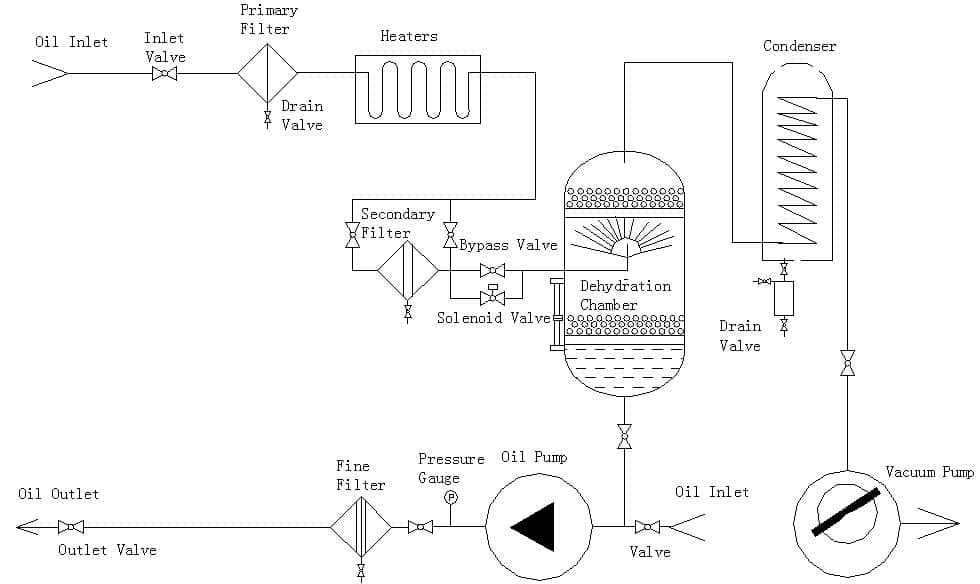 stainless steel oil purifier flow